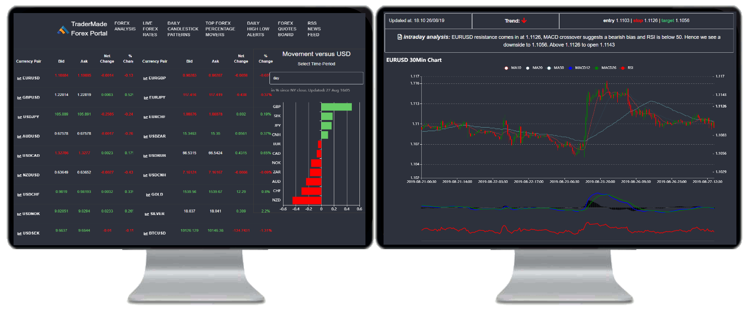 Forex Analysis in our Platform